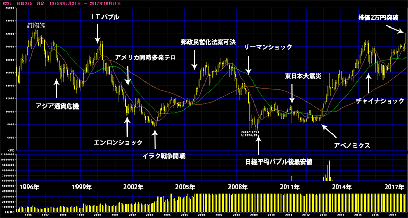 株価暴落の年表チャート