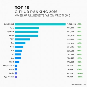 Top 10 of Programming Languages With The Highest Salaries In 2017